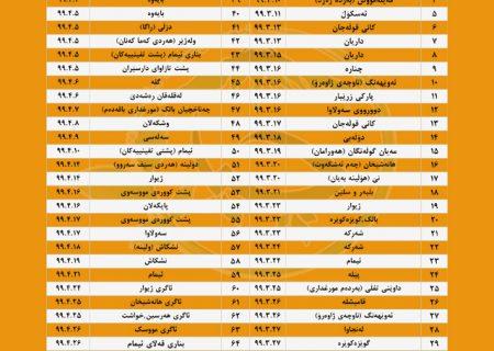 آمار آتشسوزی های جنگل های مناطق مریوان و سروآباد در سال ١٣٩٩